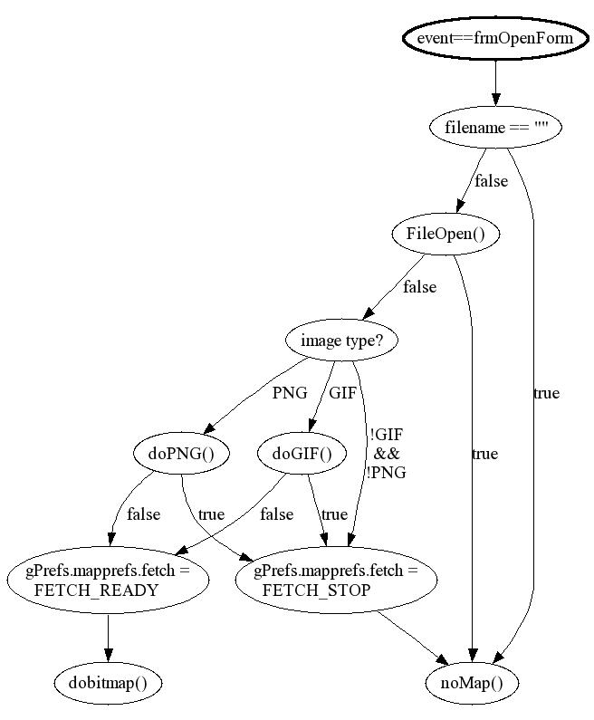 Gps4palm Development Documentation